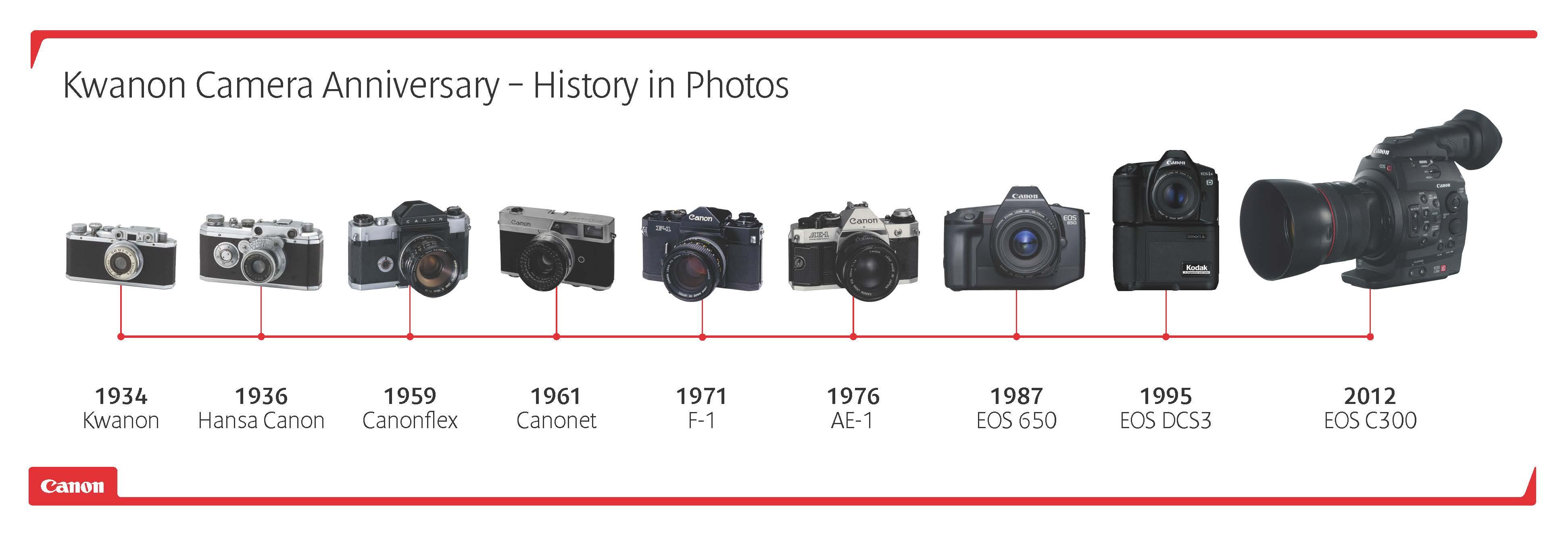 Canon Fête Les 80 Ans De Son Premier Appareil Photo Lense