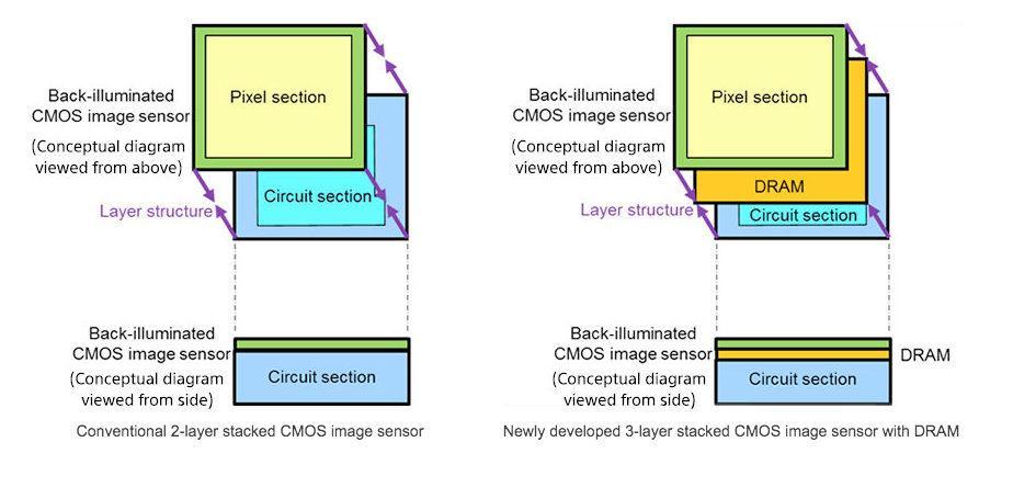 capteur-sony-1000-ips-schema