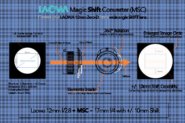 laowa-MSC-principle