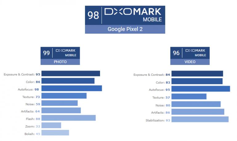 Dxomark_pixel_2