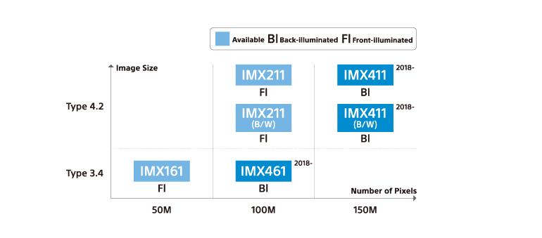 Sony-moyen-format