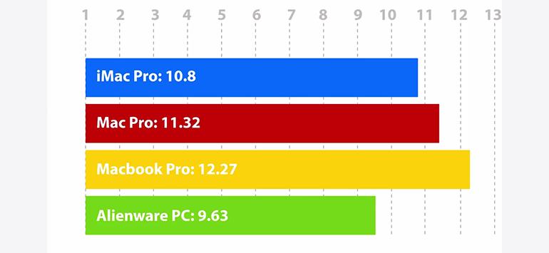 benchmark-007