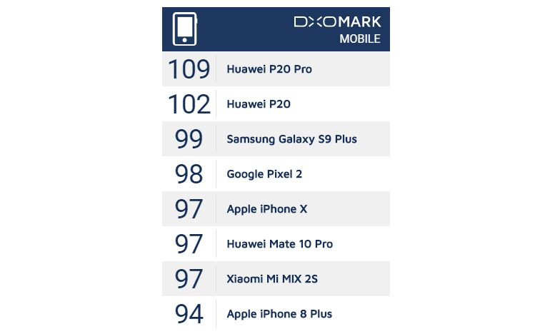 DXOMARK-P20-PRO