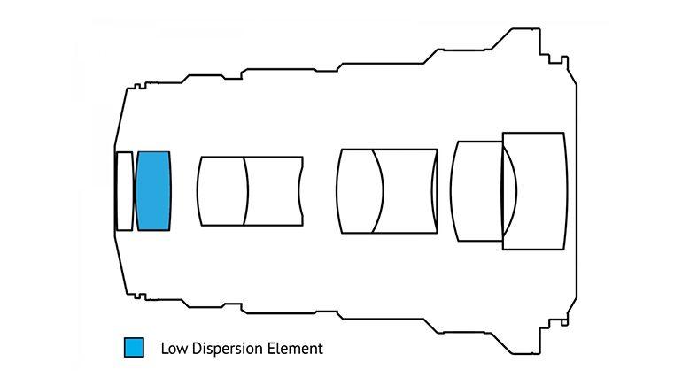 laowa-25-mm-f-28-macro-5x-construction