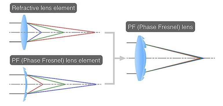 lentille_phase_fresnel_500mm