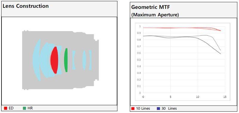 samyang-85mm-f1_--graph
