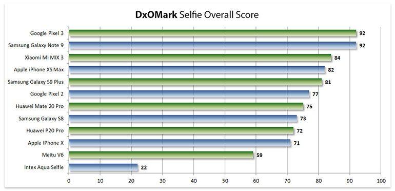 dxomark-mobile-selfie-3