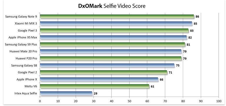 dxomark-mobile-selfie-4