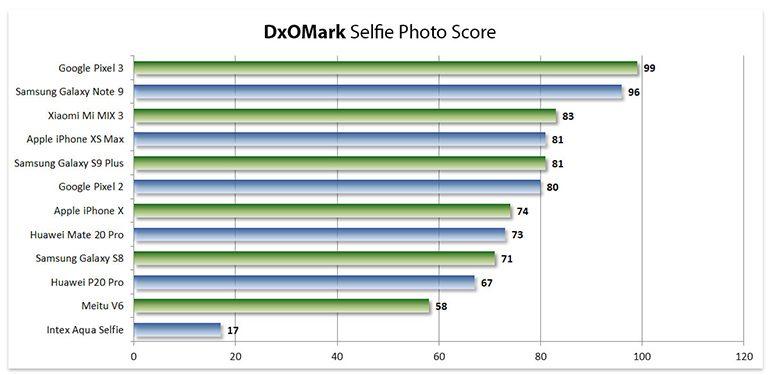 dxomark-mobile-selfie-5