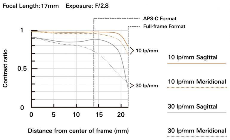 a046_mtf-chart_17mm_en