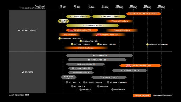 olympus-objectifs-roadmap-2020-02-1500px