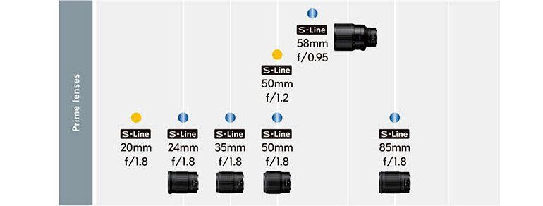 Nikon-Z-S-Roadmap