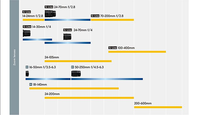 Nikon-Z-zoom-Roadmap