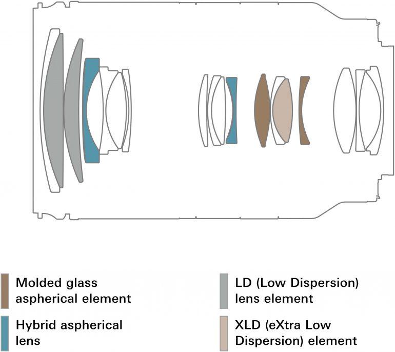 a071_lens-construction_en