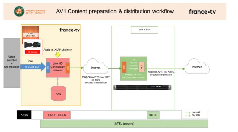 rg-av1-workflow