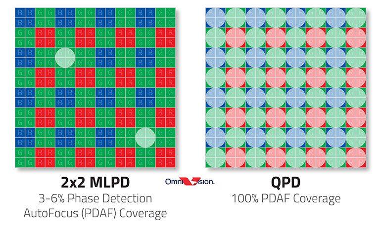 OmniVision-OV50A-1