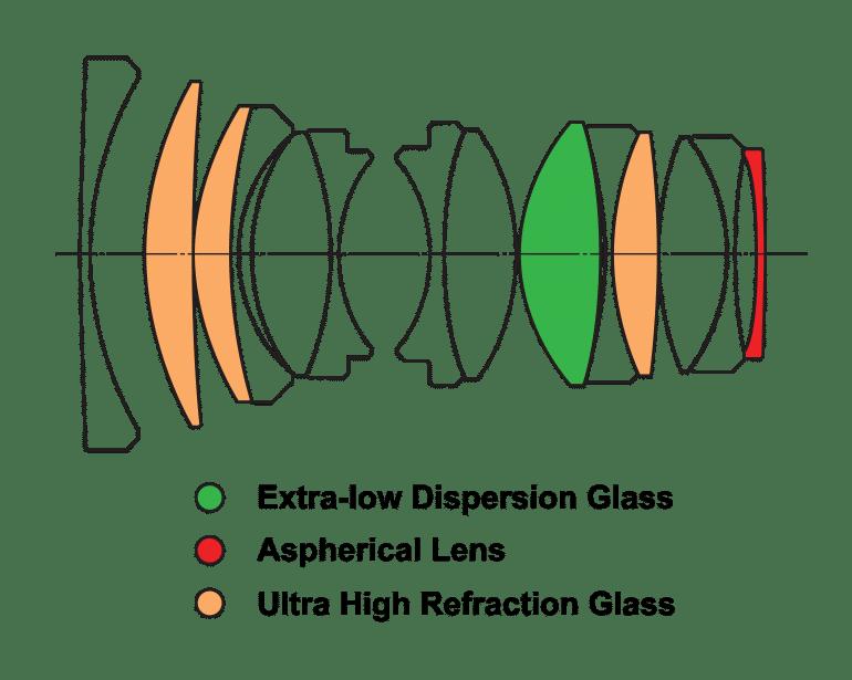 LensStructure_33mm f0.95 APO